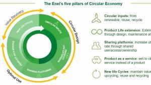 Los pilares de la economía circular de Enel.