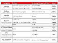 Santander, tabla de bonificaciones.